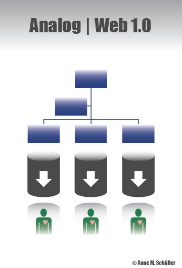 Verstaubte, alte Unternehmensorganisationen haben in Web-3.0-Zeiten keine Chance.