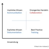 """Unternehmen als """"Lernende Organisation"""" wegen Management von Komplexität"""