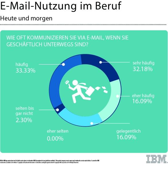 E-Mail - Nutzung im Beruf 1