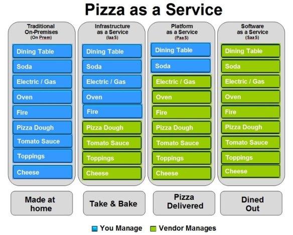 pizzaasaService
