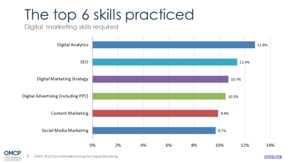 Digital-Marketing-Skills-Anforderungen-2019