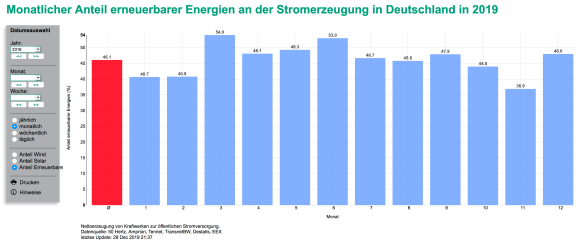 Bild: Screenshot Fraunhofer EnergyCharts